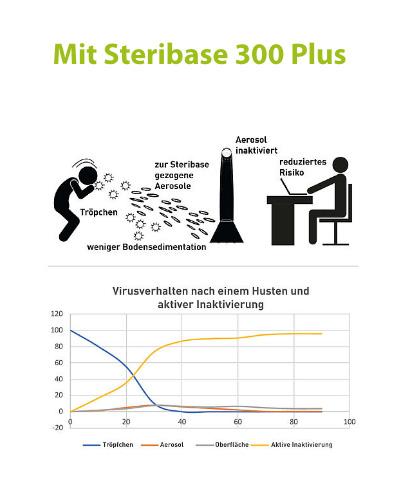 Aerosolverhalten mit Luftreiniger Virobuster Steribase 300 Plus