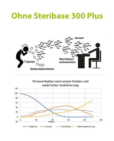Aerosolverhalten ohne Luftreiniger Virobuster Steribase 300 Plus