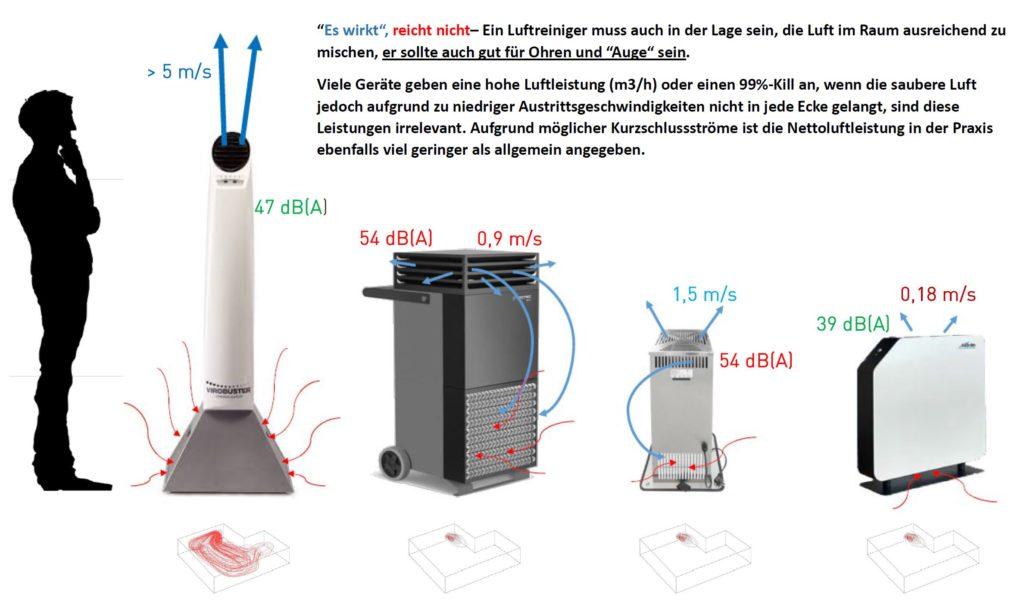 Vergleich Luftreinger